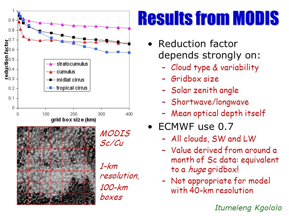 Results from MODIS Reduction factor depends strongly on: –Cloud type & variability –Gridbox size –Solar zenith angle –Shortwave/longwave –Mean optical