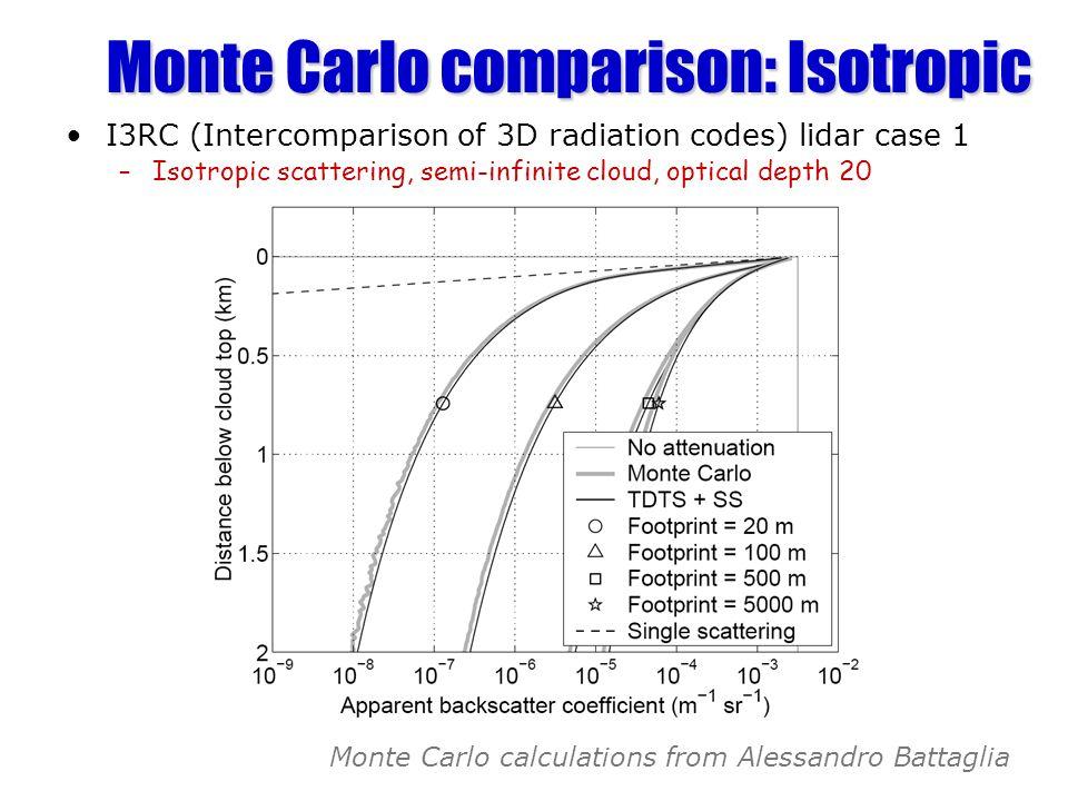 Monte Carlo comparison: Isotropic I3RC (Intercomparison of 3D radiation codes) lidar case 1 –Isotropic scattering, semi-infinite cloud, optical depth