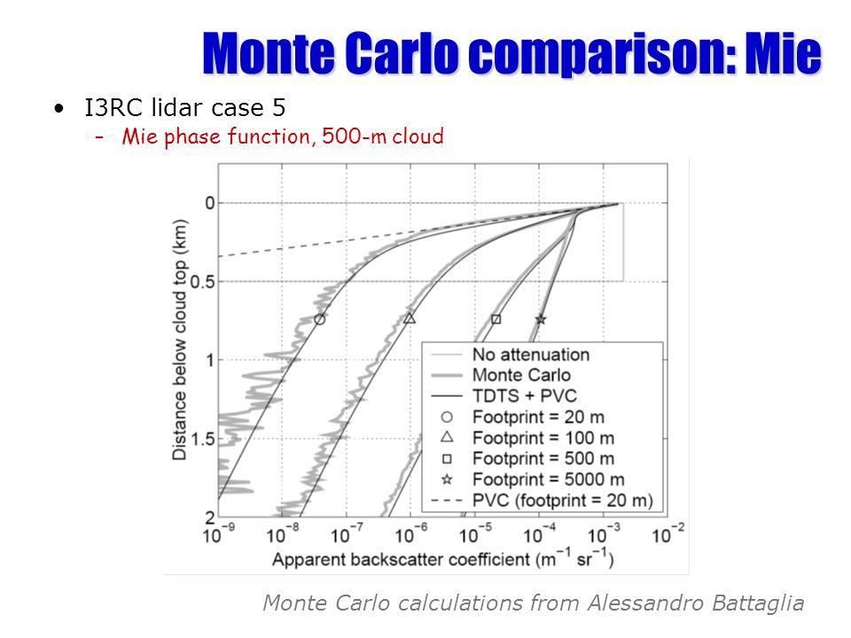 Monte Carlo comparison: Mie I3RC lidar case 5 –Mie phase function, 500-m cloud Monte Carlo calculations from Alessandro Battaglia