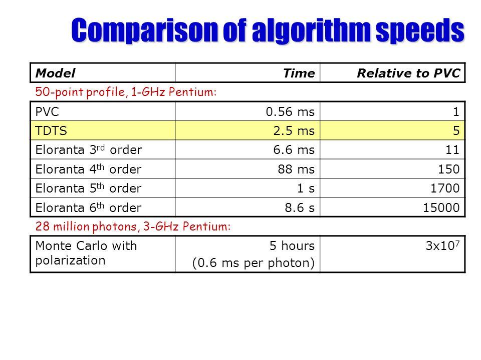 Comparison of algorithm speeds ModelTimeRelative to PVC 50-point profile, 1-GHz Pentium: PVC0.56 ms1 TDTS2.5 ms5 Eloranta 3 rd order6.6 ms11 Eloranta