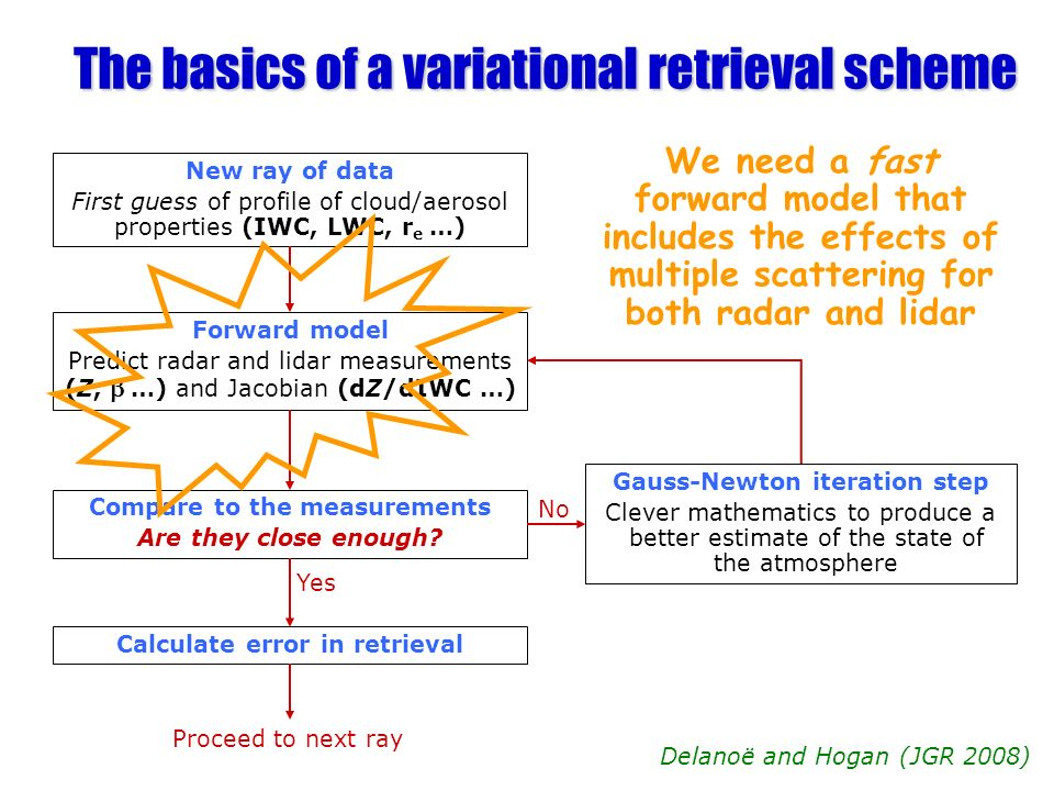 The basics of a variational retrieval scheme New ray of data First guess of profile of cloud/aerosol properties (IWC, LWC, r e …) Forward model Predic