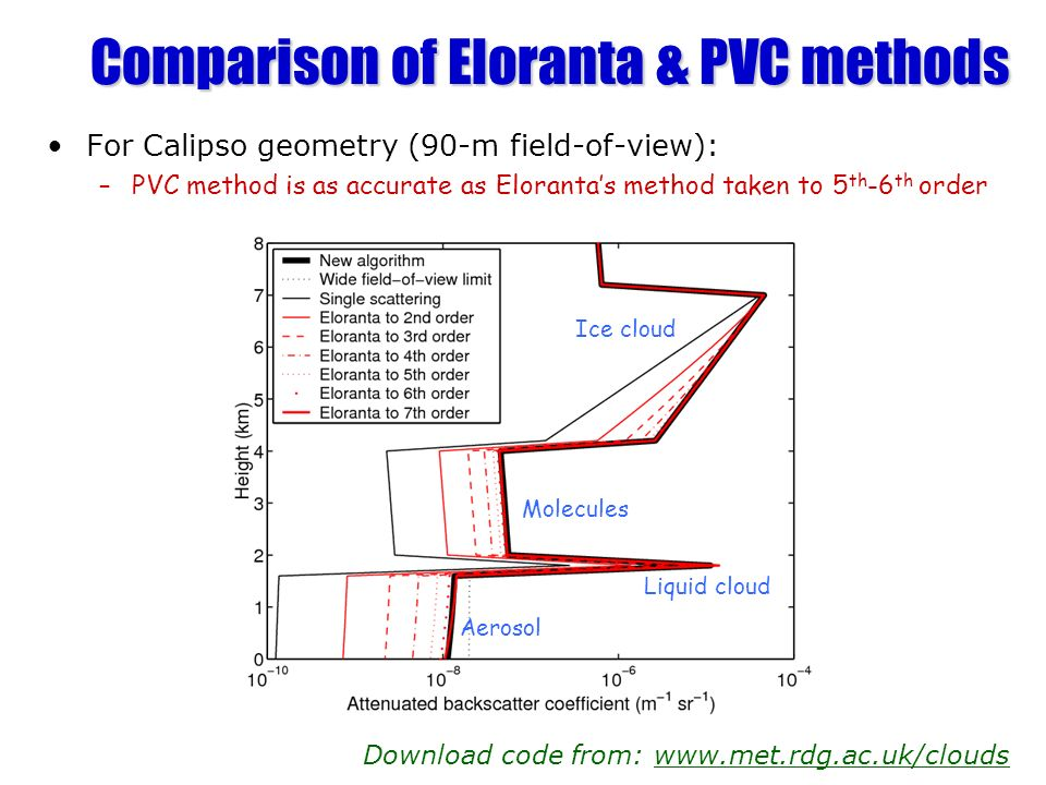 Comparison of Eloranta & PVC methods For Calipso geometry (90-m field-of-view): –PVC method is as accurate as Elorantas method taken to 5 th -6 th ord