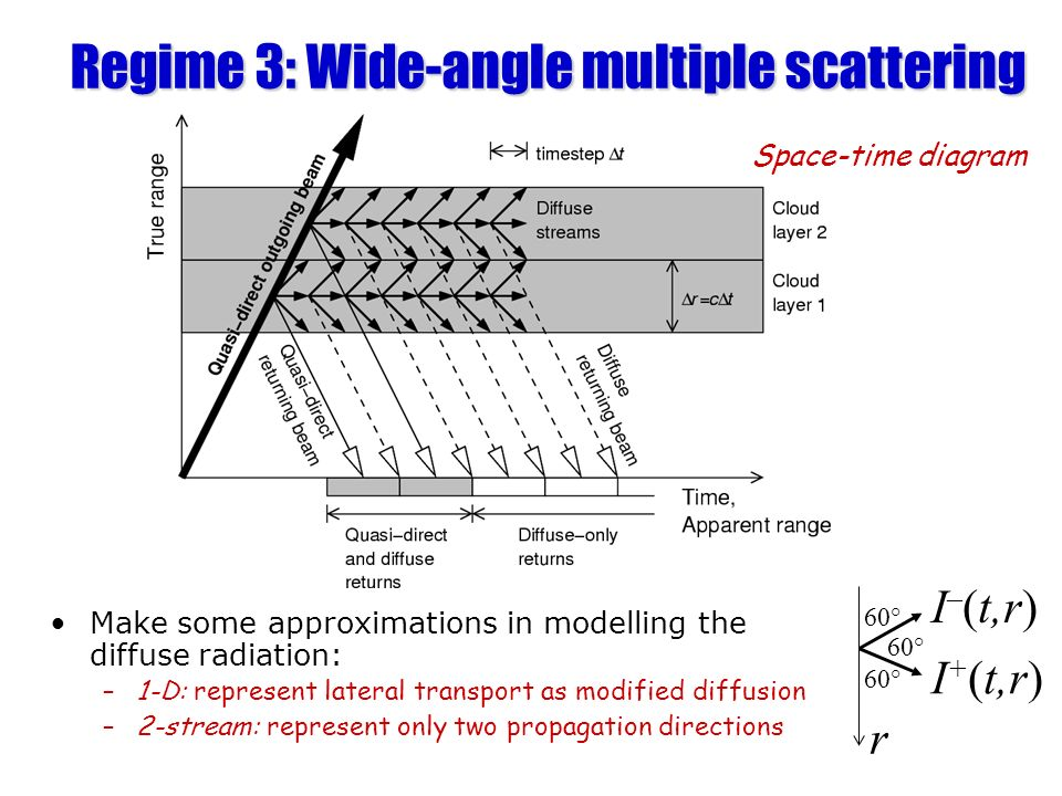 Regime 3: Wide-angle multiple scattering Make some approximations in modelling the diffuse radiation: –1-D: represent lateral transport as modified di