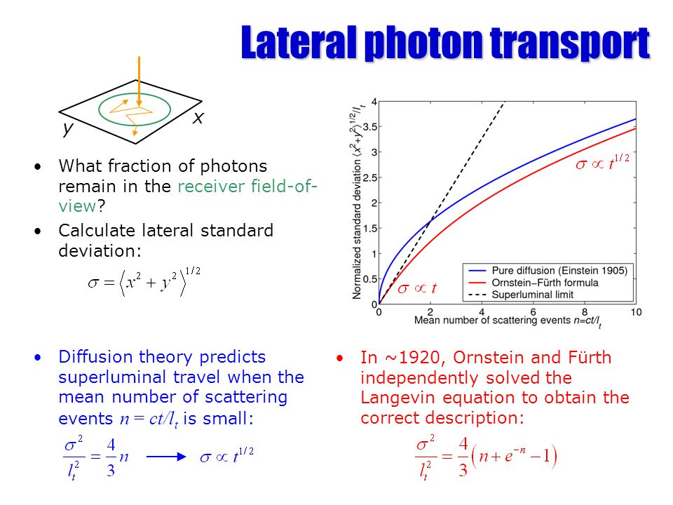 Lateral photon transport What fraction of photons remain in the receiver field-of- view? Calculate lateral standard deviation: y x Diffusion theory pr