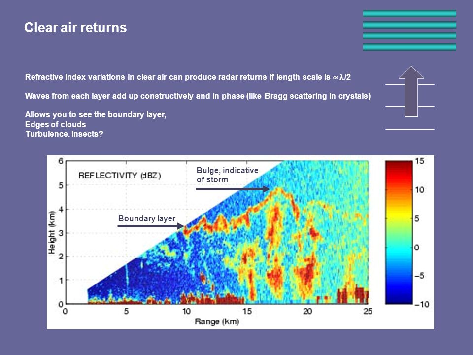 Clear air returns Refractive index variations in clear air can produce radar returns if length scale is /2 Waves from each layer add up constructively and in phase (like Bragg scattering in crystals) Allows you to see the boundary layer, Edges of clouds Turbulence.