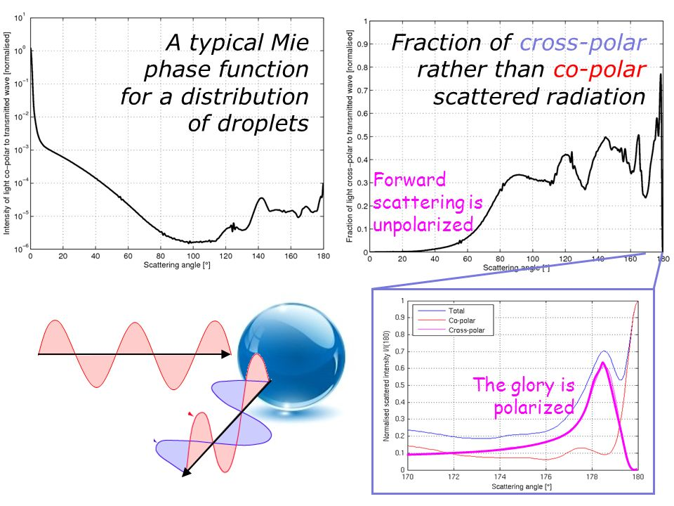 A typical Mie phase function for a distribution of droplets Fraction of cross-polar rather than co-polar scattered radiation Forward scattering is unpolarized The glory is polarized