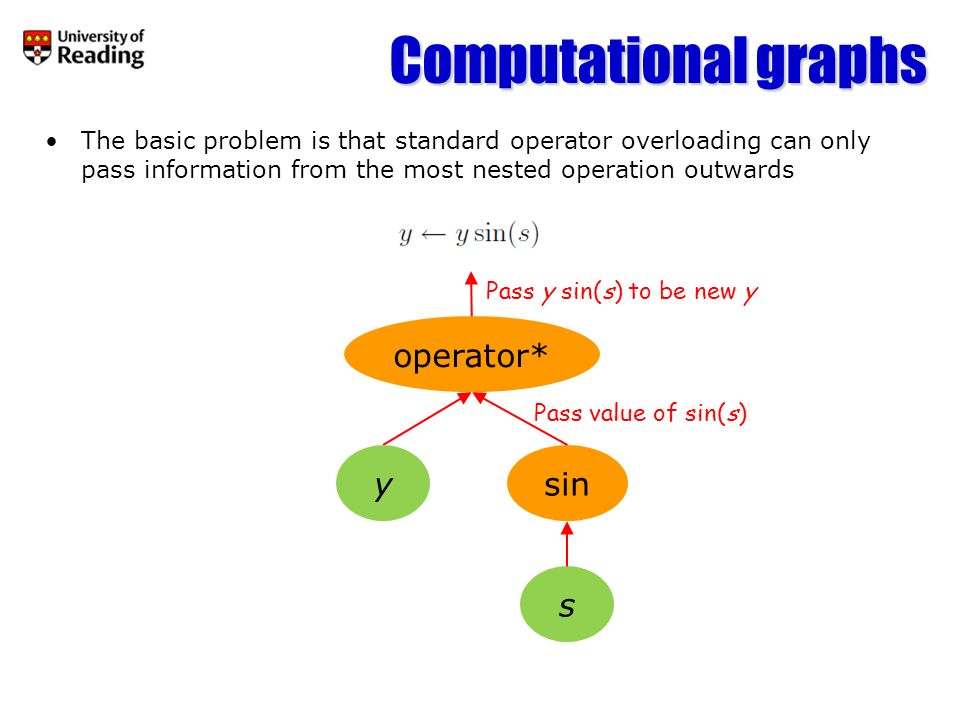 Implementing the chain rule Differentiate multiply operator Differentiate sine function