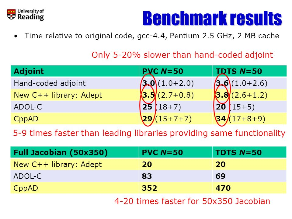 Outlook New library Adept (Automatic Differentiation using Expression Templates) produces adjoint with minimum difficulty for user –No knowledge of templates required by user at all –Simple and efficient to compute Jacobian matrix as well –Freely available at http://www.met.reading.ac.uk/clouds/adept/ Typically 5-20% slower than hand-coded adjoints –But immeasurably faster in terms of programmer time Code is complete for applying to any C code with real numbers Further development desirable: –Complex numbers –Use within C++ matrix/vector libraries, particularly those that already use Expression Templates (like the one I use for the Unified Algorithm) –Easily facilitate checkpointing so large codes dont exhaust memory –Automatically compute higher-order derivatives (e.g.