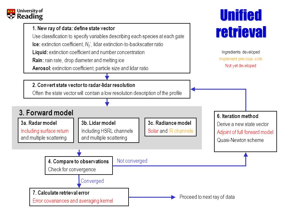 Unified retrieval: Forward model From state vector x to forward modelled observations H(x)...