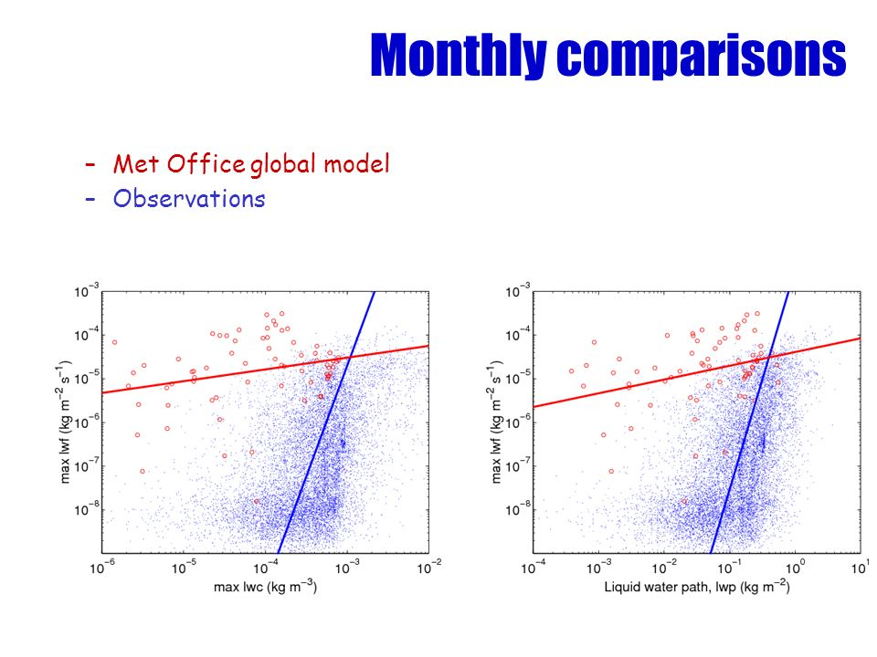 Monthly comparisons –Met Office global model –Observations