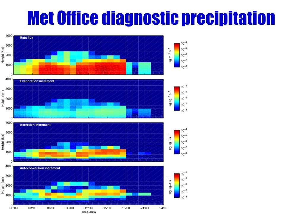 Met Office diagnostic precipitation –Met Office model uses explicit size –Treats all precipitation as rain