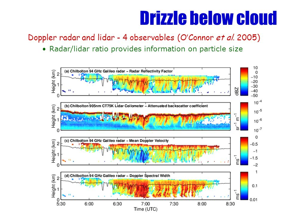 Drizzle below cloud Doppler radar and lidar - 4 observables (OConnor et al. 2005) Radar/lidar ratio provides information on particle size