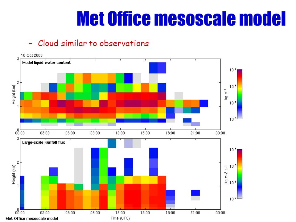 Met Office mesoscale model –Cloud similar to observations
