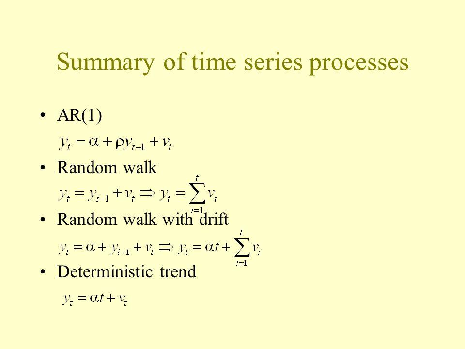 AR(1) Random walk Random walk with drift Deterministic trend Summary of time series processes