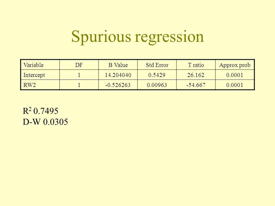 Spurious regression VariableDFB ValueStd ErrorT ratioApprox prob Intercept114.2040400.542926.1620.0001 RW21-0.5262630.00963-54.6670.0001 R 2 0.7495 D-W 0.0305
