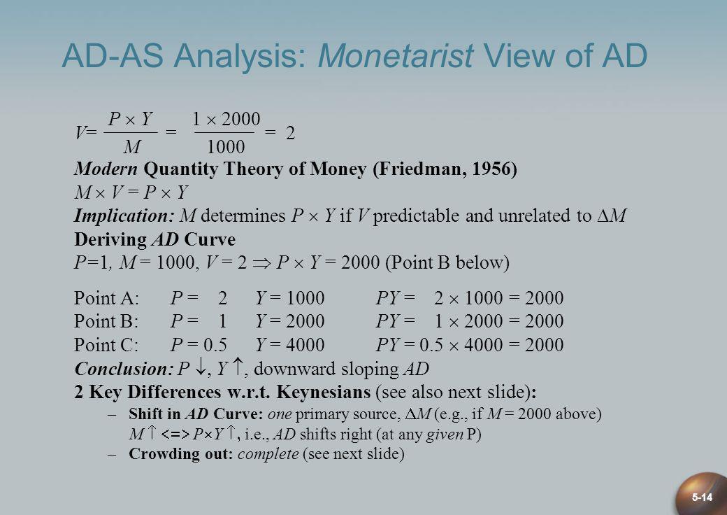 5-14 AD-AS Analysis: Monetarist View of AD P Y1 2000 V= = = 2 M1000 Modern Quantity Theory of Money (Friedman, 1956) M V = P Y Implication: M determin