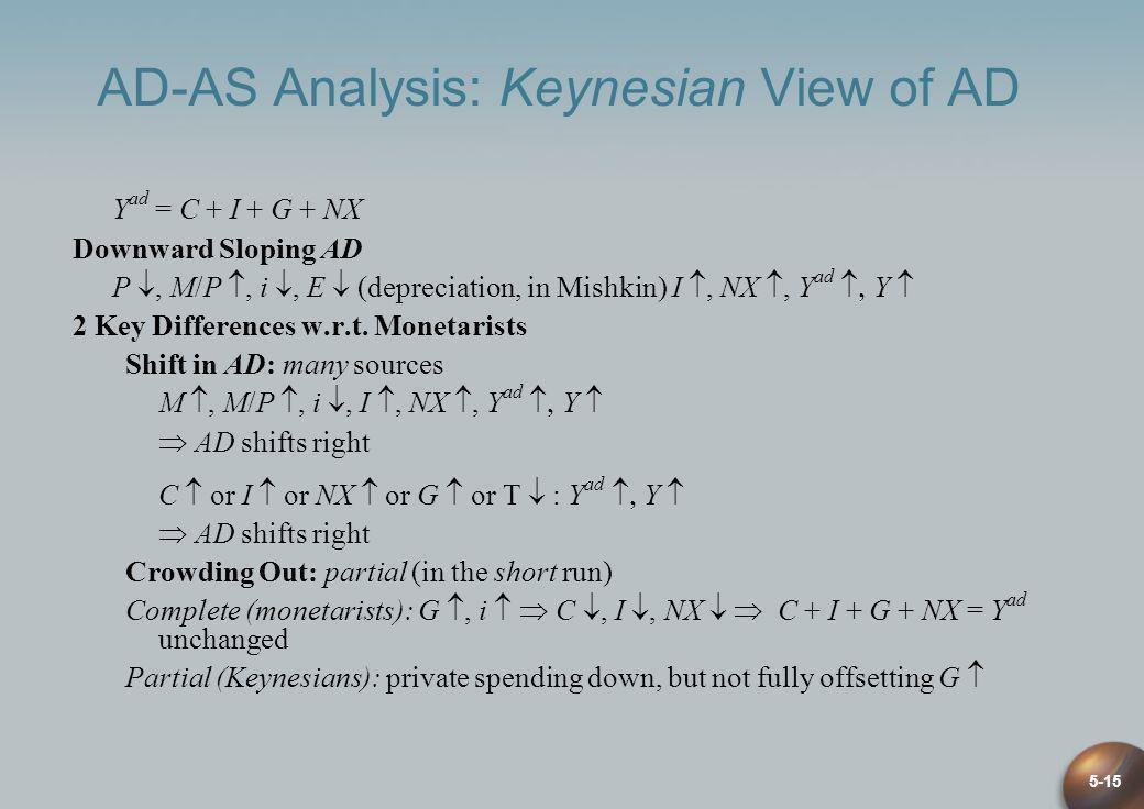 5-15 AD-AS Analysis: Keynesian View of AD Y ad = C + I + G + NX Downward Sloping AD P, M/P, i, E (depreciation, in Mishkin) I, NX, Y ad Y 2 Key Differ