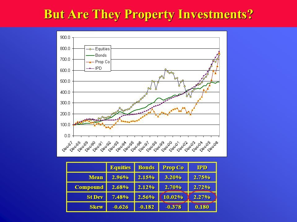 But Are They Property Investments? EquitiesBonds Prop Co IPD Mean2.96%2.15%3.20%2.75% Compound2.68%2.12%2.70%2.72% St Dev 7.48%2.56%10.02%2.27% Skew-0