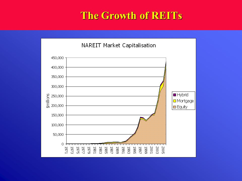 The Growth of REITs