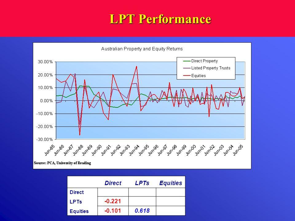 LPT Performance DirectLPTsEquities Direct 1.000 LPTs -0.221 1.000 Equities -0.1010.618 1.000