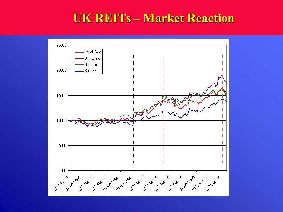 UK REITs – Market Reaction
