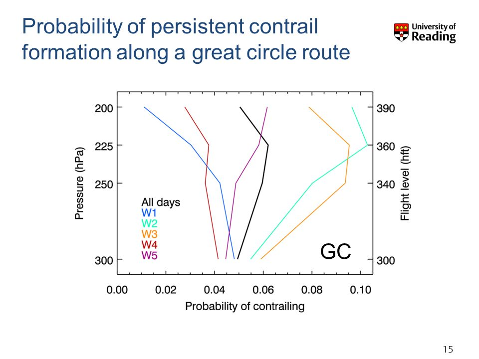 15 Probability of persistent contrail formation along a great circle route GC