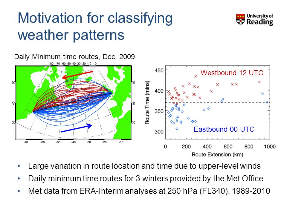Motivation for classifying weather patterns Large variation in route location and time due to upper-level winds Daily minimum time routes for 3 winters provided by the Met Office Met data from ERA-Interim analyses at 250 hPa (FL340), 1989-2010 Westbound 12 UTC Eastbound 00 UTC Daily Minimum time routes, Dec.