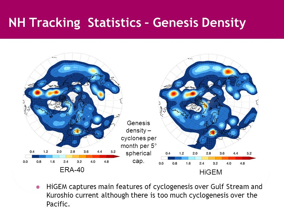 NH Tracking Statistics – Genesis Density ERA-40 HiGEM HiGEM captures main features of cyclogenesis over Gulf Stream and Kuroshio current although there is too much cyclogenesis over the Pacific.