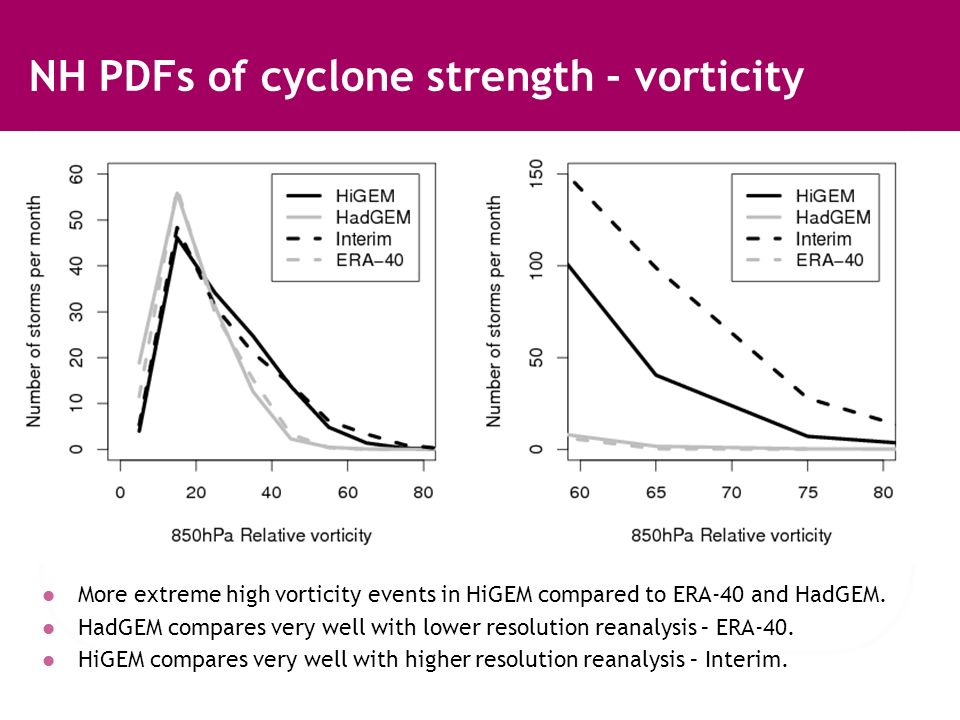 NH PDFs of cyclone strength - vorticity More extreme high vorticity events in HiGEM compared to ERA-40 and HadGEM.