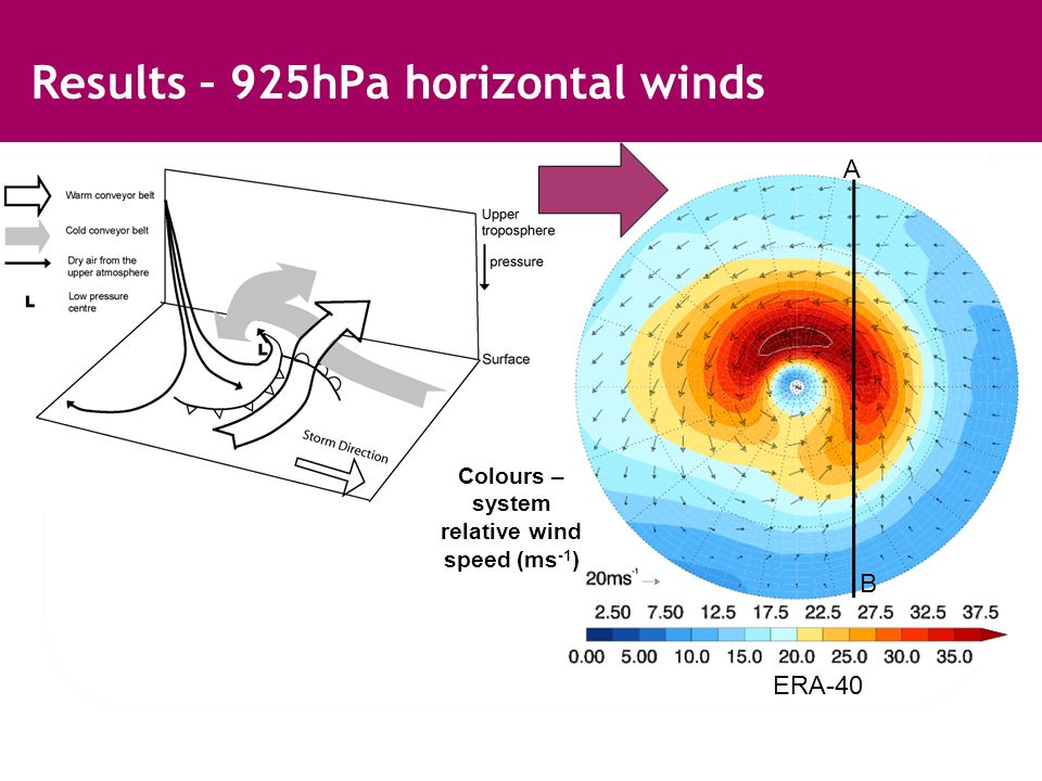 Results – 925hPa horizontal winds Colours – system relative wind speed (ms -1 ) ERA-40 B A