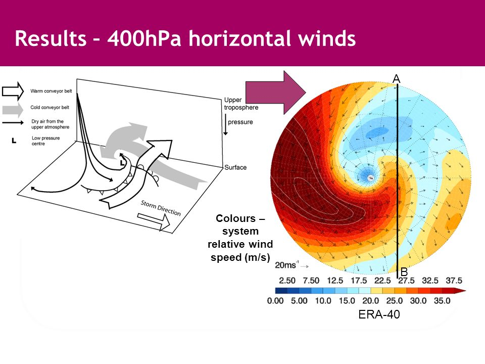Results – 400hPa horizontal winds Colours – system relative wind speed (m/s) ERA-40 B A
