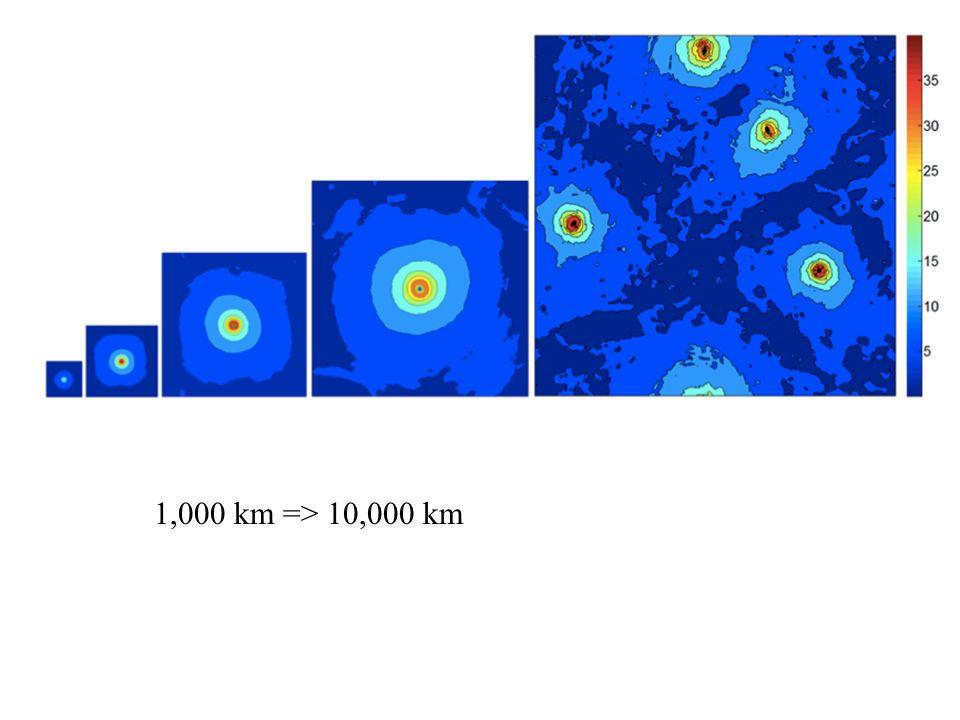 1,000 km => 10,000 km