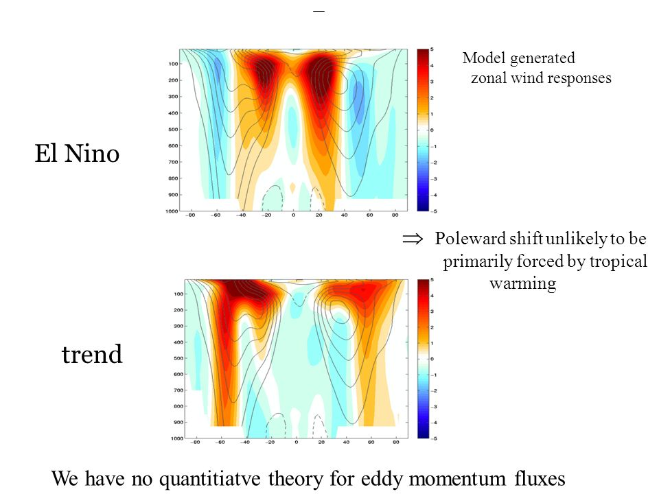 El Nino trend Poleward shift unlikely to be primarily forced by tropical warming Model generated zonal wind responses We have no quantitiatve theory for eddy momentum fluxes