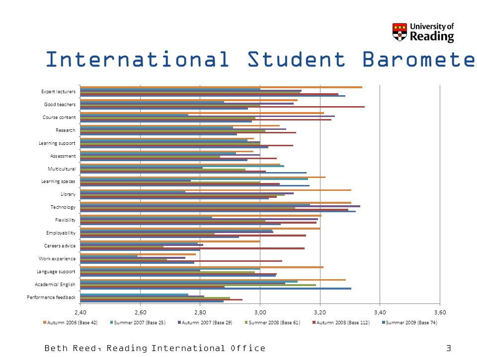 Beth Reed, Reading International Office3 International Student Barometer