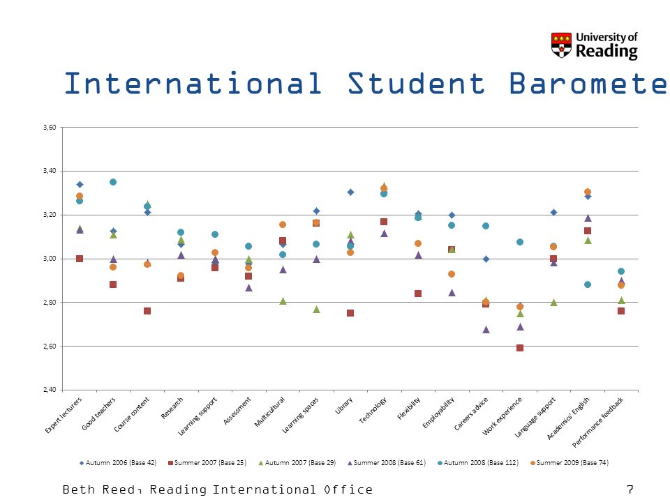 Beth Reed, Reading International Office7 International Student Barometer