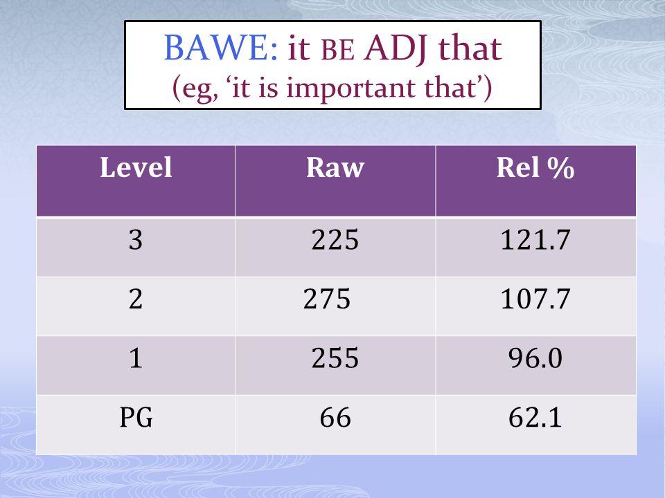 LevelRawRel % 3225121.7 2275107.7 125596.0 PG6662.1