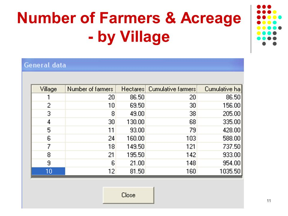 11 Number of Farmers & Acreage - by Village
