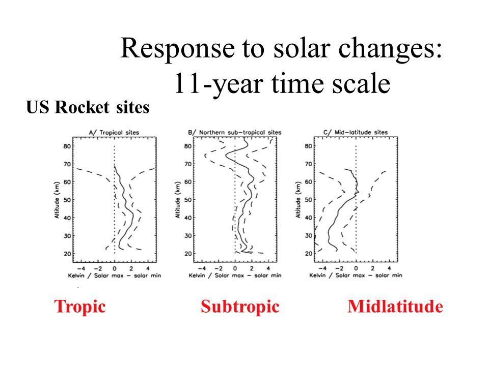 Response to solar changes: 11-year time scale US Rocket sites Tropic Subtropic Midlatitude