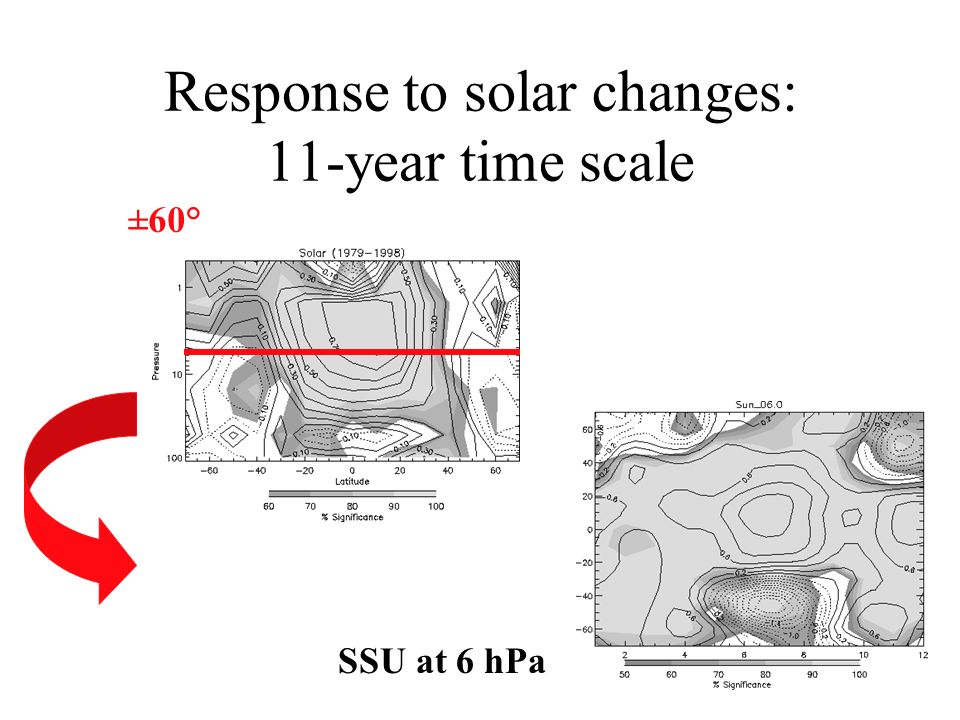 Response to solar changes: 11-year time scale ±60° SSU at 6 hPa