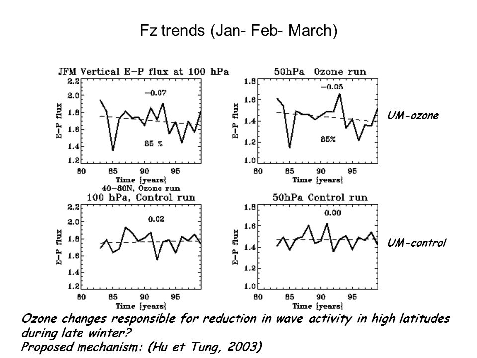 Fz trends (Jan- Feb- March) Ozone changes responsible for reduction in wave activity in high latitudes during late winter.