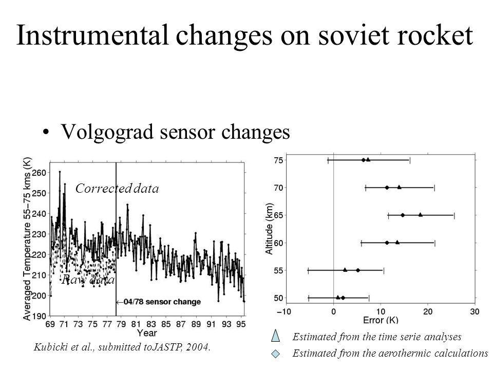 Instrumental changes on soviet rocket Volgograd sensor changes Estimated from the time serie analyses Estimated from the aerothermic calculations Raw data Corrected data Kubicki et al., submitted toJASTP, 2004.