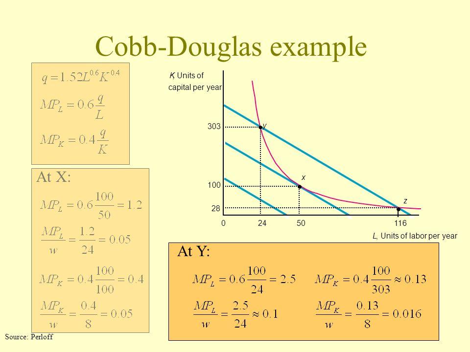 Cobb-Douglas example K, Units of capital per year y x z 11650240 L, Units of labor per year 100 303 28 At X: At Y: Source: Perloff