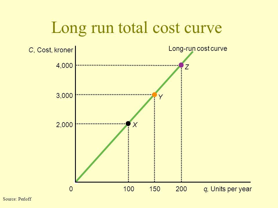 Long run total cost curve C, Cost, kroner X Y Z 0q, Units per year 4,000 3,000 2,000 Long-run cost curve 200100150 Source: Perloff