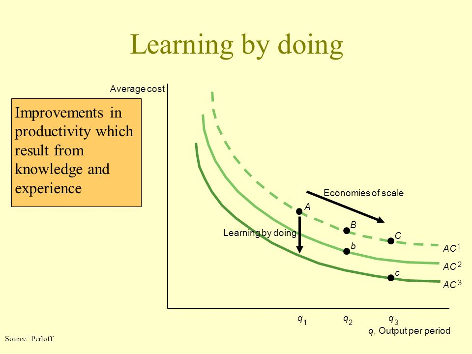 Learning by doing Improvements in productivity which result from knowledge and experience Average cost A B C b c q, Output per period Learning by doin