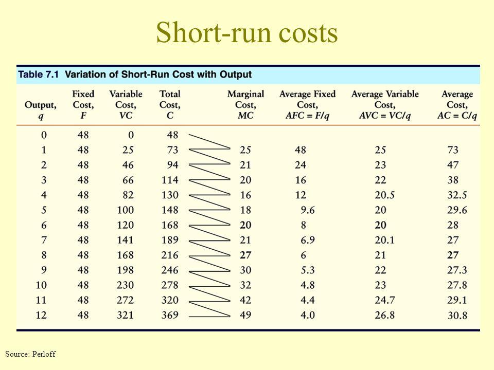 Short-run cost curves 120 216 400 48 0610 428 Quantity,q, Units per day Quantity,q, Units per day 6 b a B A 428 C F 1 1 27 20 VC MC AC AVC AFC Cost, $ 60 28 27 20 8 0 Source: Perloff