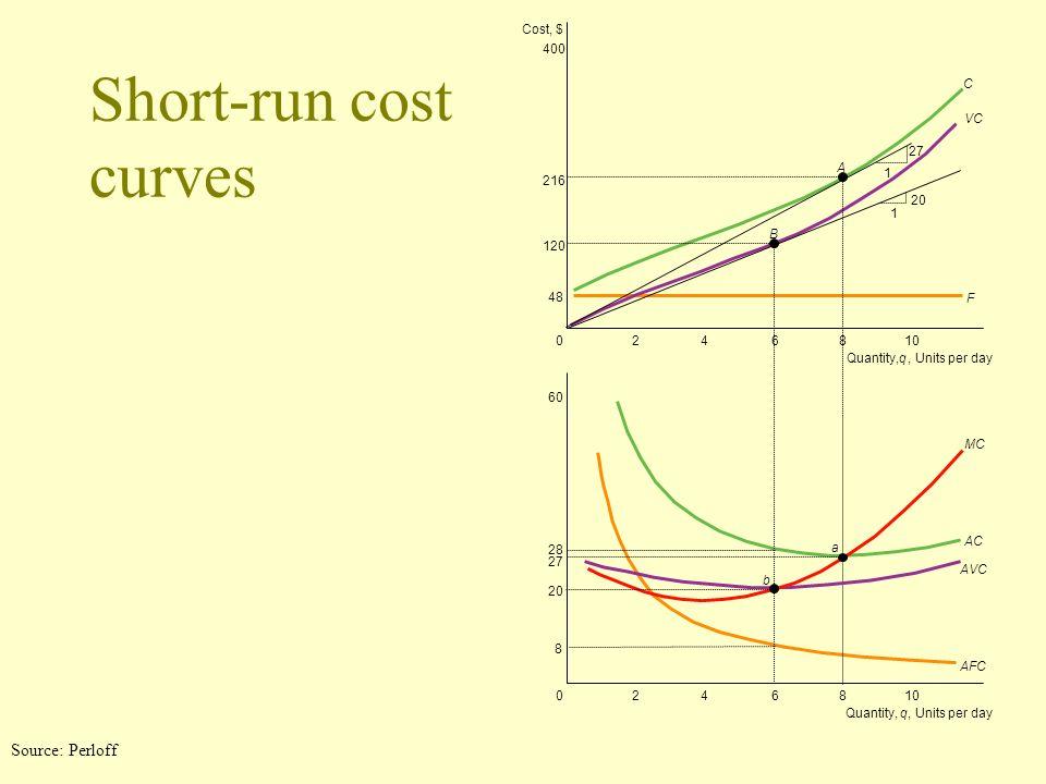 Short-run cost curves 120 216 400 48 0610 428 Quantity,q, Units per day Quantity,q, Units per day 6 b a B A 428 C F 1 1 27 20 VC MC AC AVC AFC Cost, $