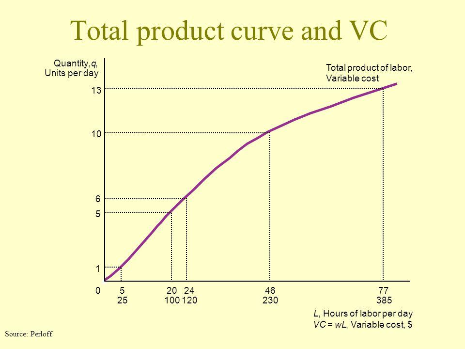 Shape of MC and AC curve