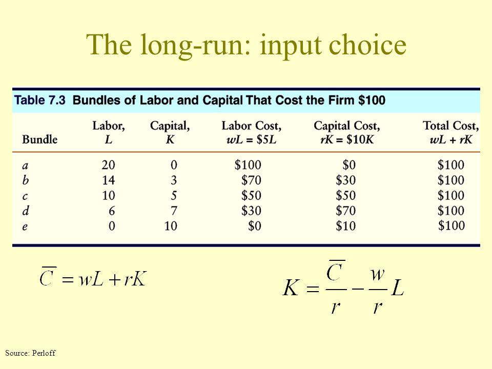Isocost Lines K, Units of capital per year a b d e c $150 isocost$100 isocost$50 isocost $100 $5 = 20 $150 $5 = 30 $50 $5 = 10 $100 $10 = $50 $10 5 = $150 $10 15 =, Units of labor per year Source: Perloff