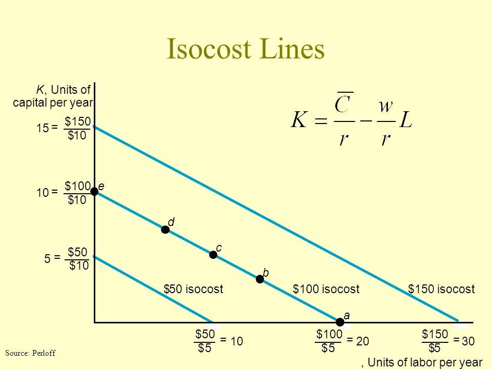 Isocost Lines K, Units of capital per year a b d e c $150 isocost$100 isocost$50 isocost $100 $5 = 20 $150 $5 = 30 $50 $5 = 10 $100 $10 = $50 $10 5 =