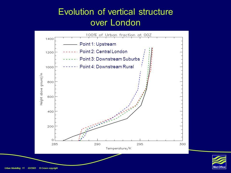 Urban Modelling 11 03/2003 © Crown copyright Point 2 Point 3 Point 1 Point 4 Point 1: Upstream Point 2: Central London Point 3: Downstream Suburbs Poi